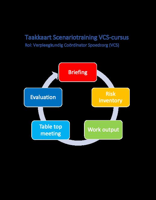 Taakkaart VCS
